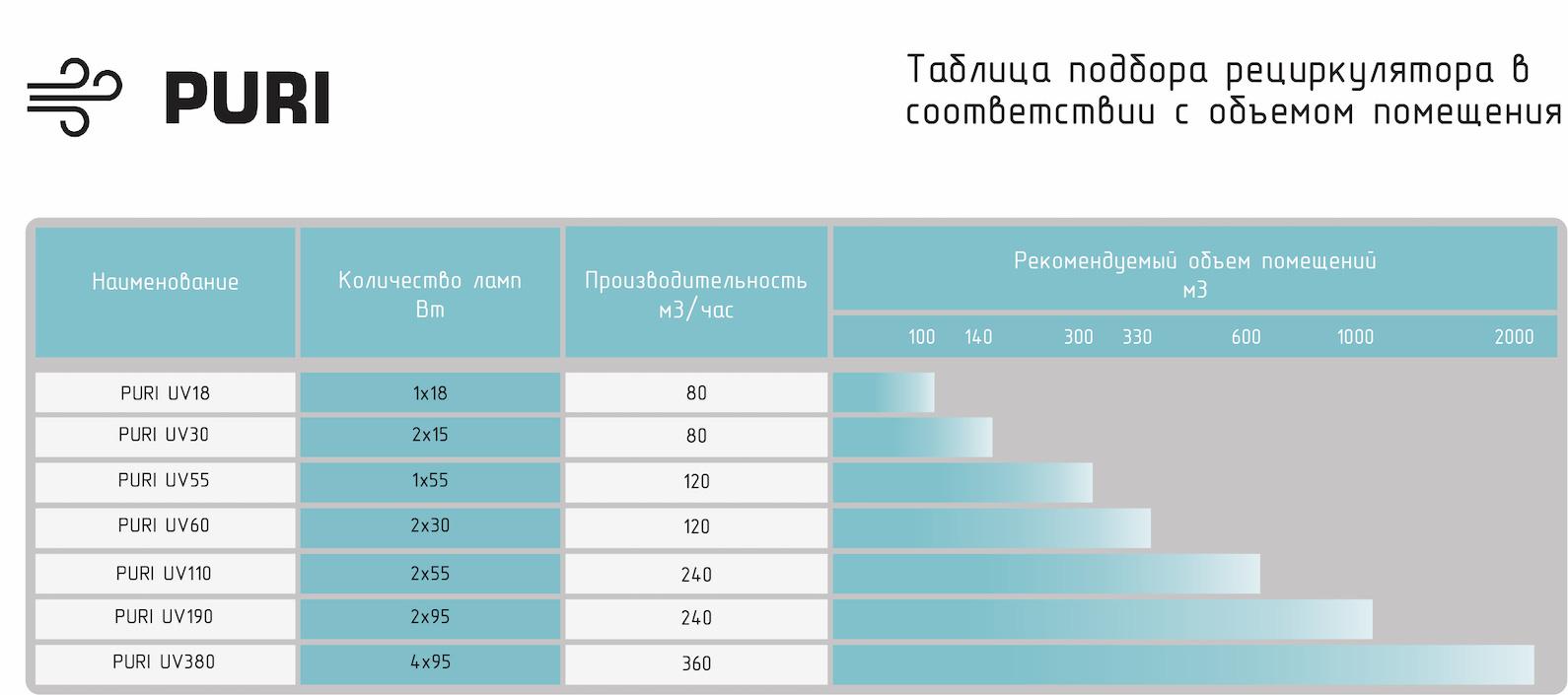 подбор бактерицидного рециркулятора Таблица