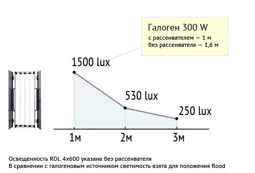 Свет для съемки видео RDL600S
