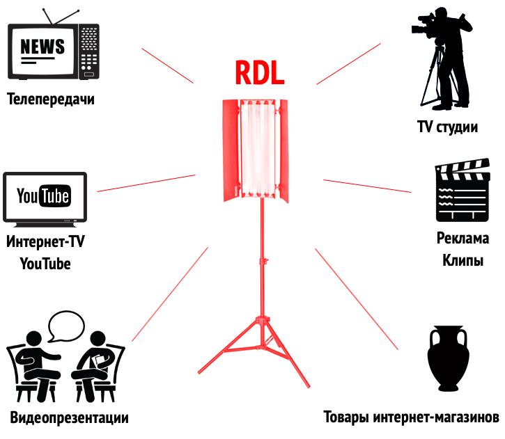 Осветительные приборы для фото и видеосъемок